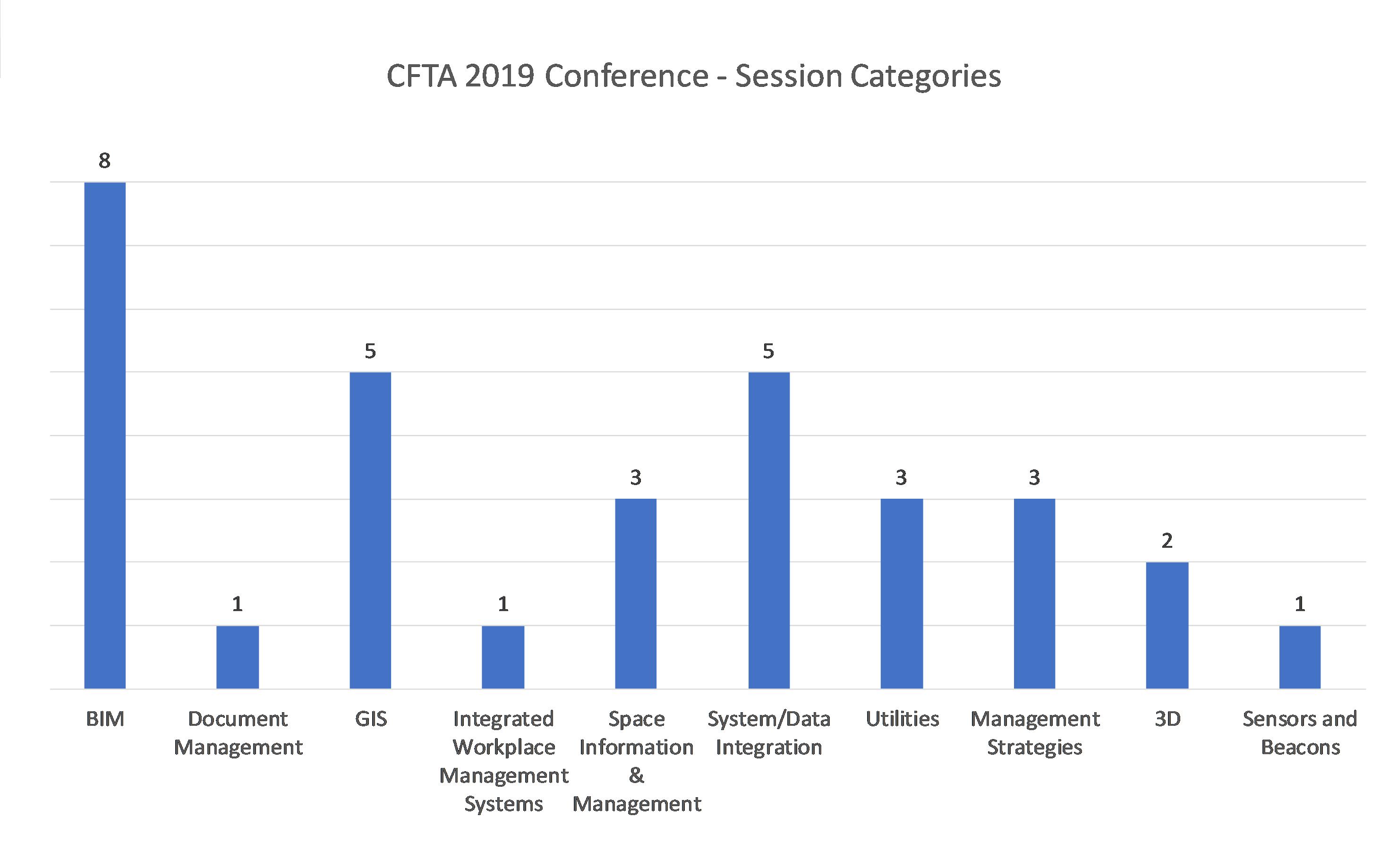 CFTA - 2019 Session Listing